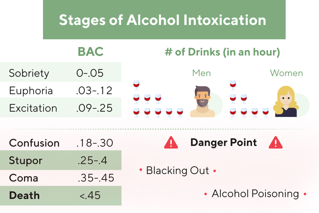 Stages of Alcohol Intoxication: Alcohol Toxicity Treatment